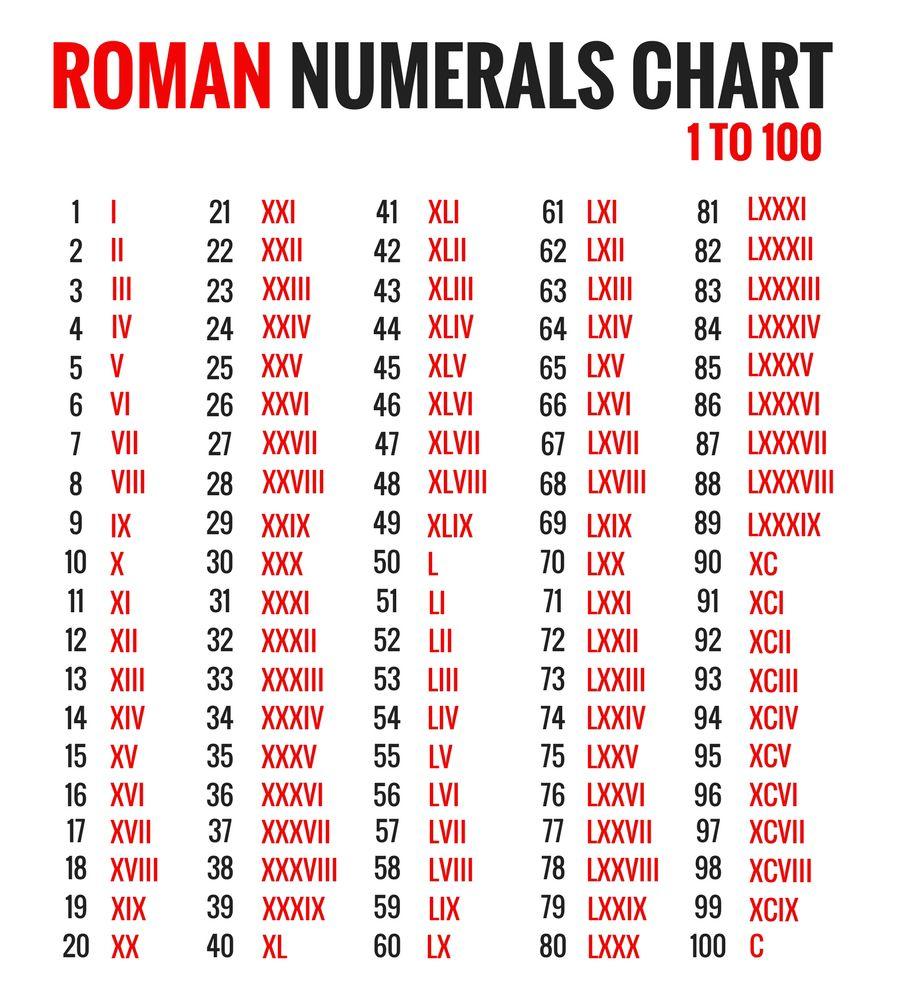 Roman Numerals 1-100 Chart