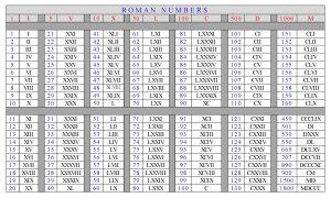 Roman Numerals 1 500 Worksheets