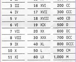 1 to 500 Roman Numbers Chart