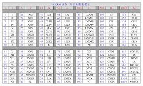 Roman Numerals 1 to 1000000 PDF