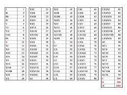 Roman Numerals 1-200 PDF