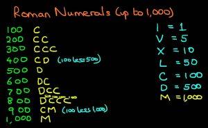 Roman Numerals 1 to 1000 List