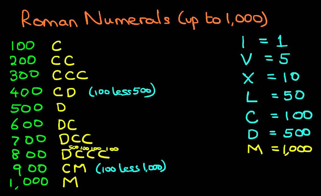 Roman Numerals 1 to 1000 List