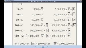 Roman Numerals 1-1000000 Chart