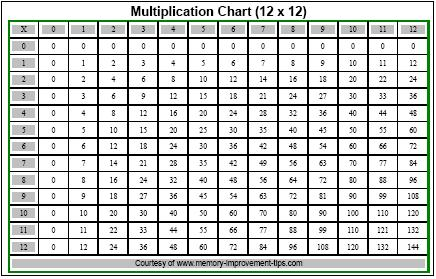 Multiplication Table Printable Chart