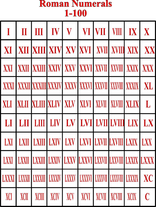 List of Roman Numerals 1-100