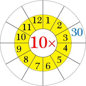10 Times Table Worksheet