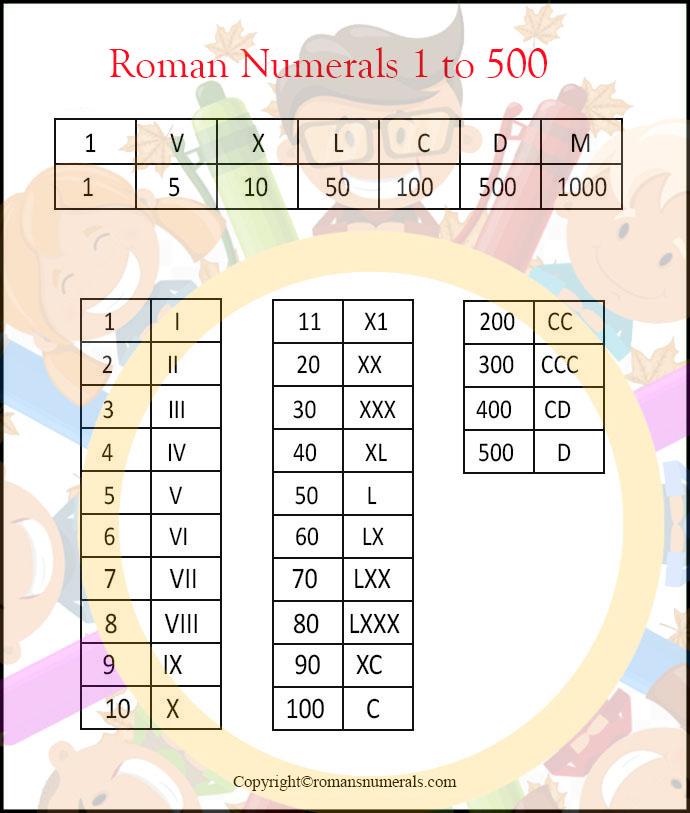 roman numerals 1 to 500