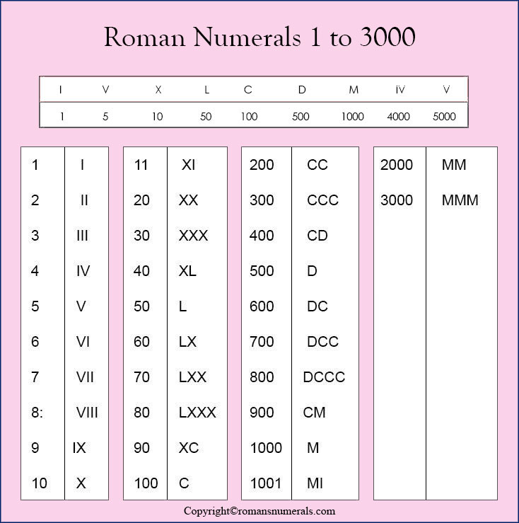 Roman Numbers 1 To 3000