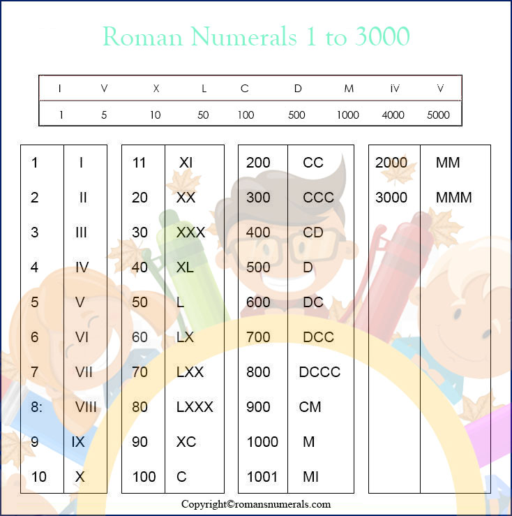 Printable Roman Numbers 1 To 3000 Chart
