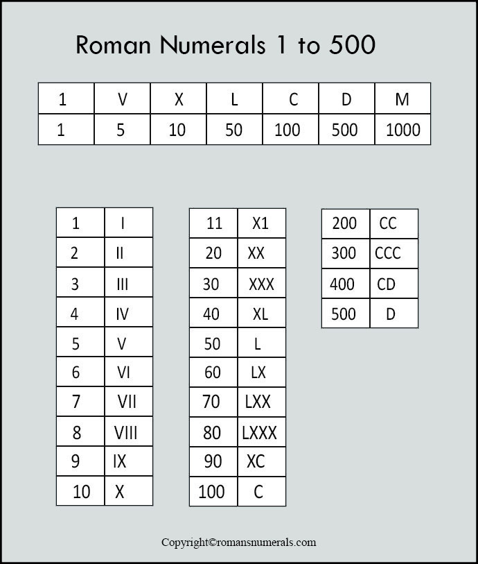free roman numerals 1 to 500