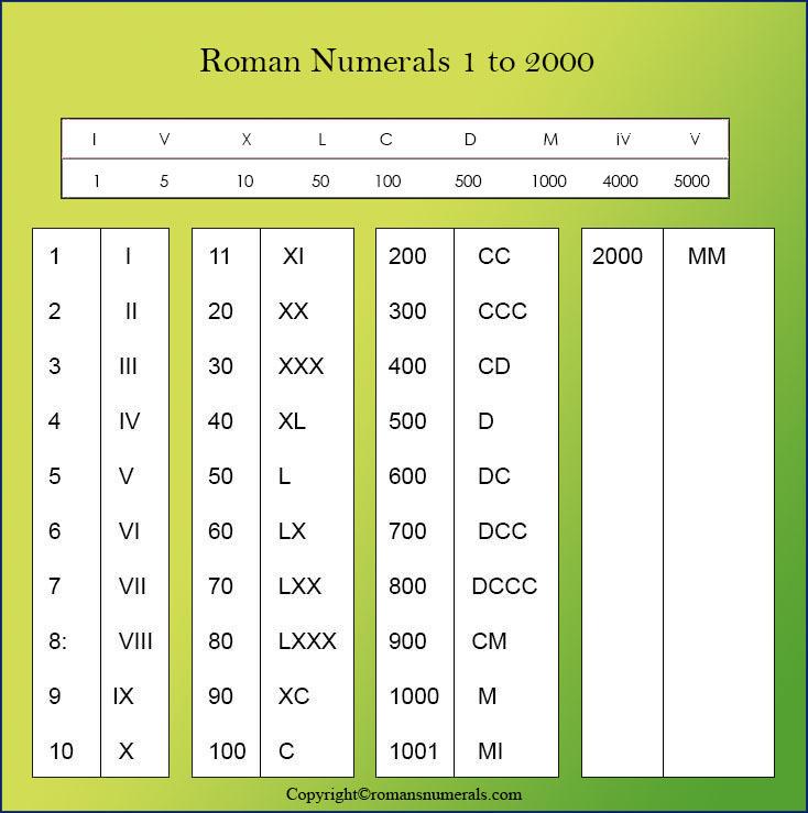 Roman Numerals 1-2000 chart