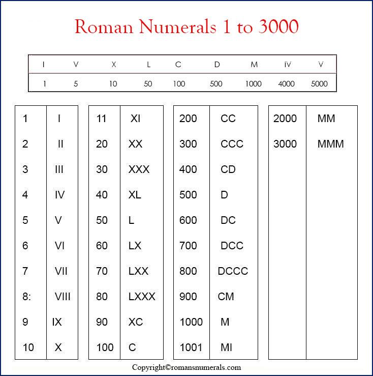 Roman Numeral 1-3000