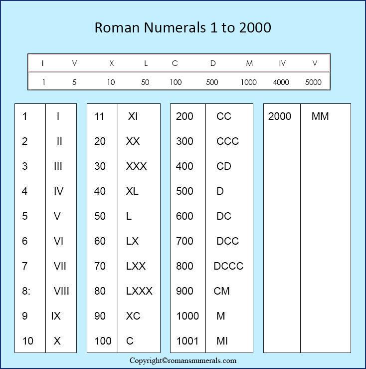 Roman Numerals 1-2000