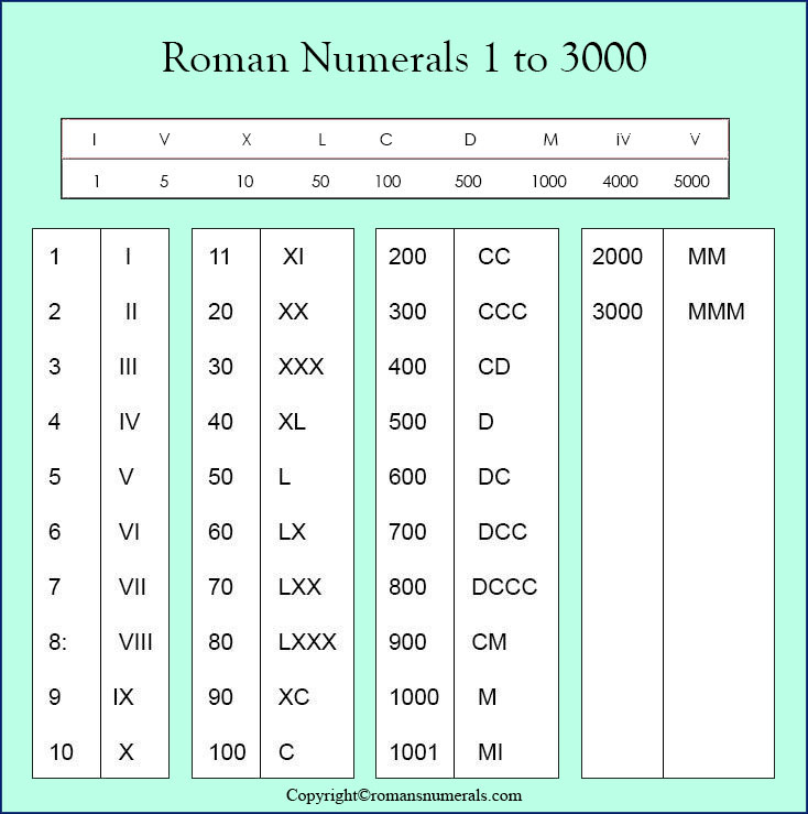 Roman Numeral 1 To 3000