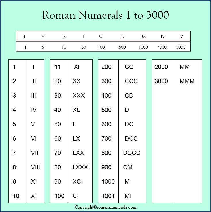 Roman Numeral 1 To 3000
