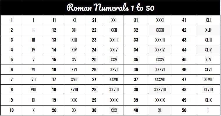 Roman Numerals 1 To 50