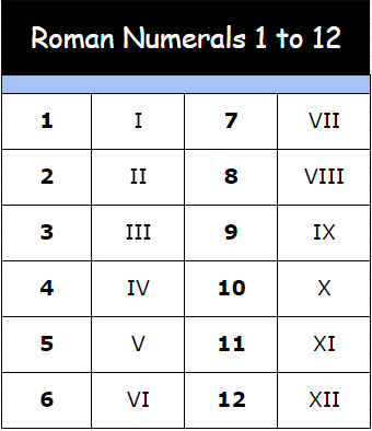 Printable Roman Numerals 1 to 12 Chart