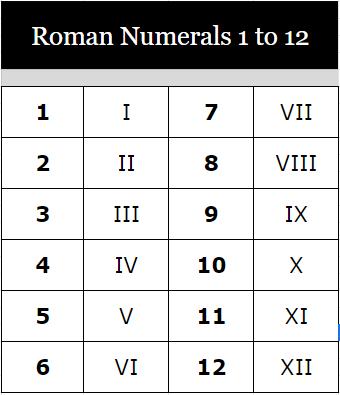 Roman Numerals Chart 1 to 12 PDF