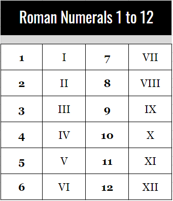 Free Roman Numerals Table 1 to 12