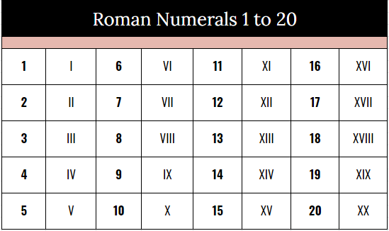 Roman Numerals 1 to 20 Chart