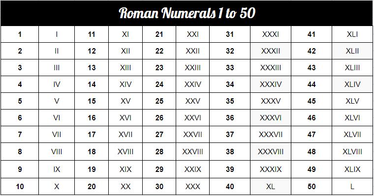 Roman Numerals 1 To 50 PDF