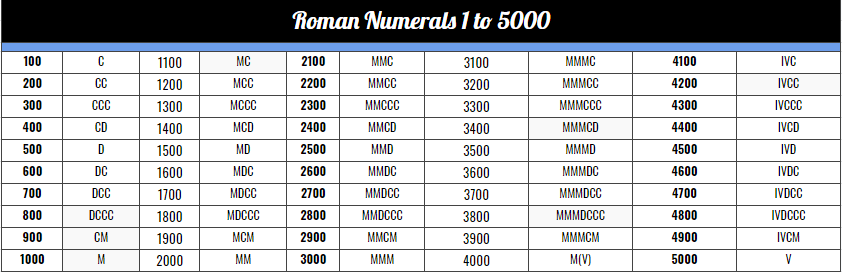 Roman Numerals 1 to 5000 for Kids