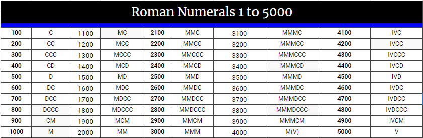 Printable Roman Numerals 1 To 5000