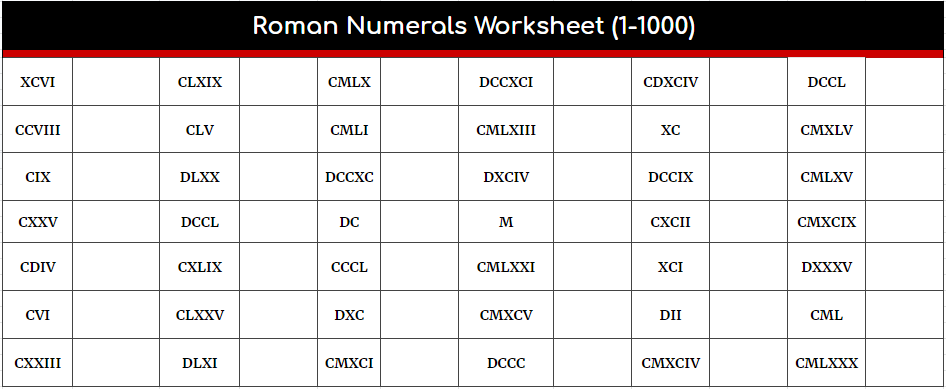 Roman Numerals Worksheet 1 - 1000 Template PDF