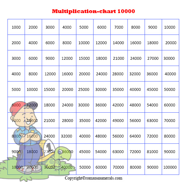 Multiplication table 1-10000