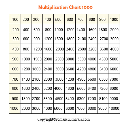 Multiplication table 1-1000
