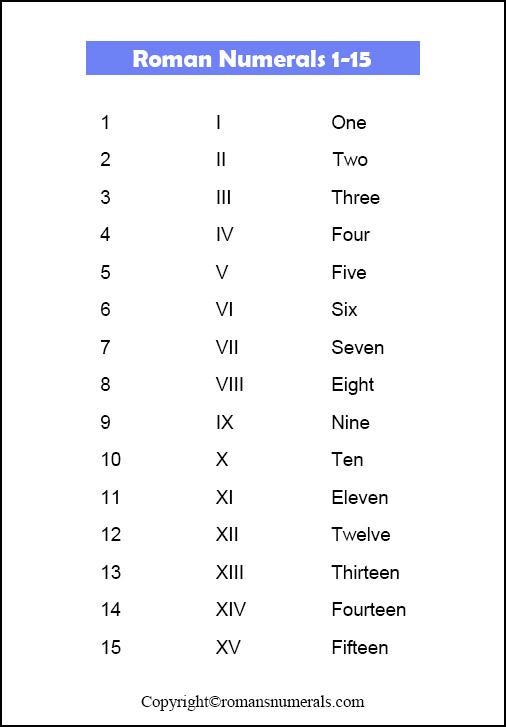 Roman Numerals 1-15