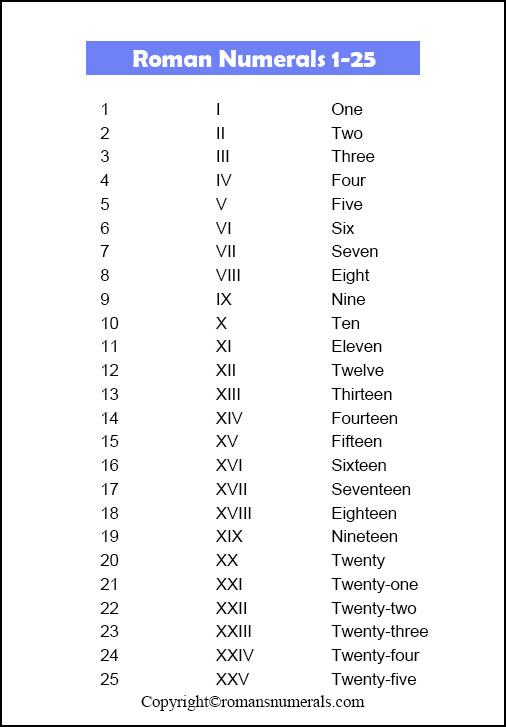 Roman Numerals 1-25
