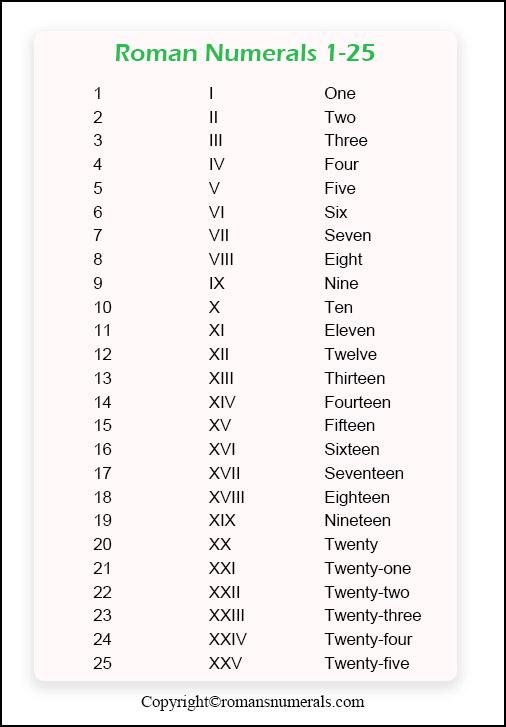 Roman Numerals 1 to 25